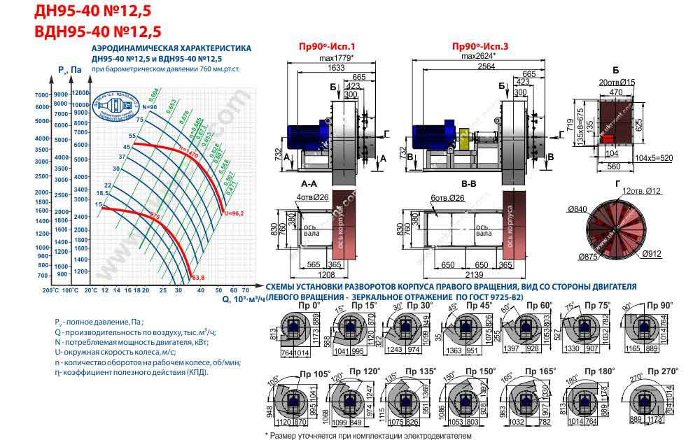 Дутьевой вентилятор ВДН 12,5 характеристики, сертификат дымосос вдн-12 5, Украина, Харьков, Вентиляторный завод Укрвентсистемы