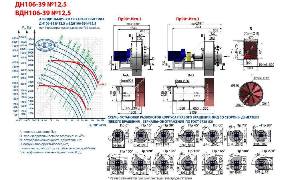 вентилятор вдн 12.5 технические характеристики вентилятор вдн 12.5 1500, Укрвентсистемы