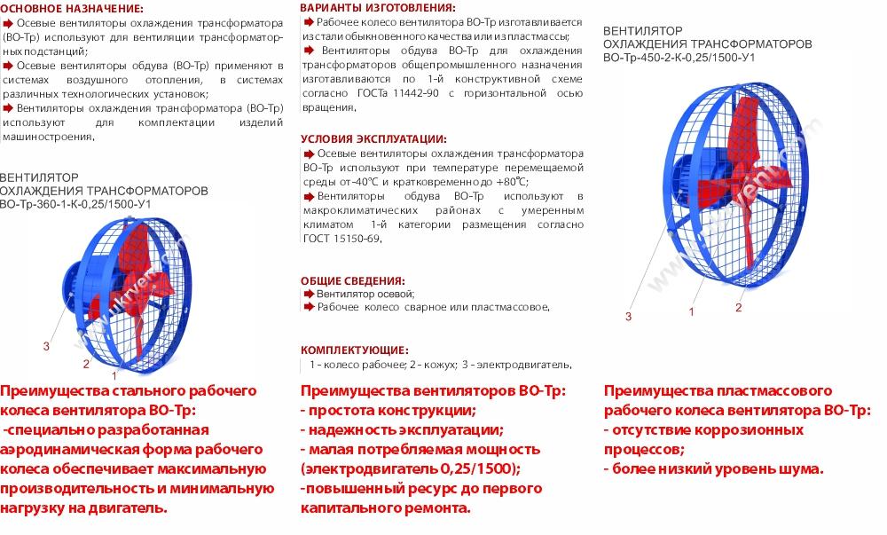 Охлаждение трансформатора вентилятором ВОТ Украина Харьков