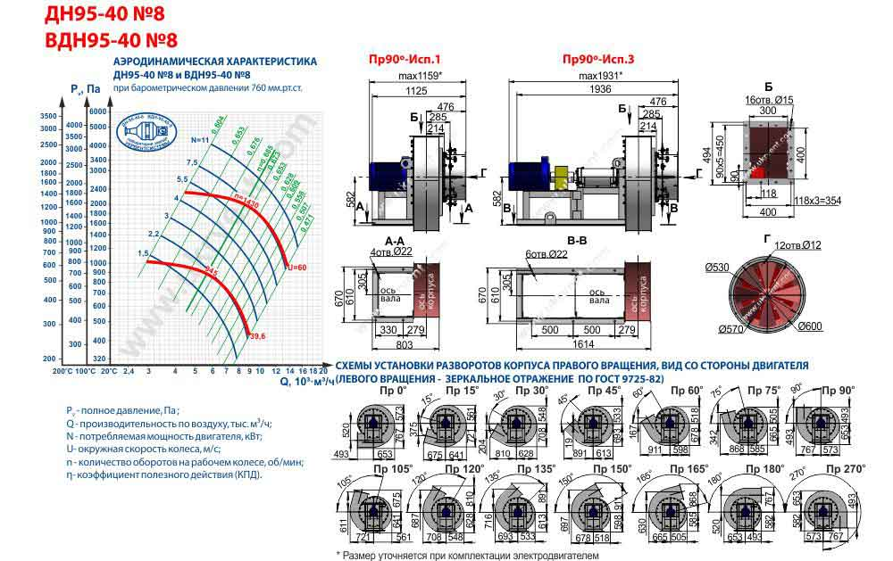 вентилятор ВДН 8 1000 1500 технические характеристики цена, купить, Украина