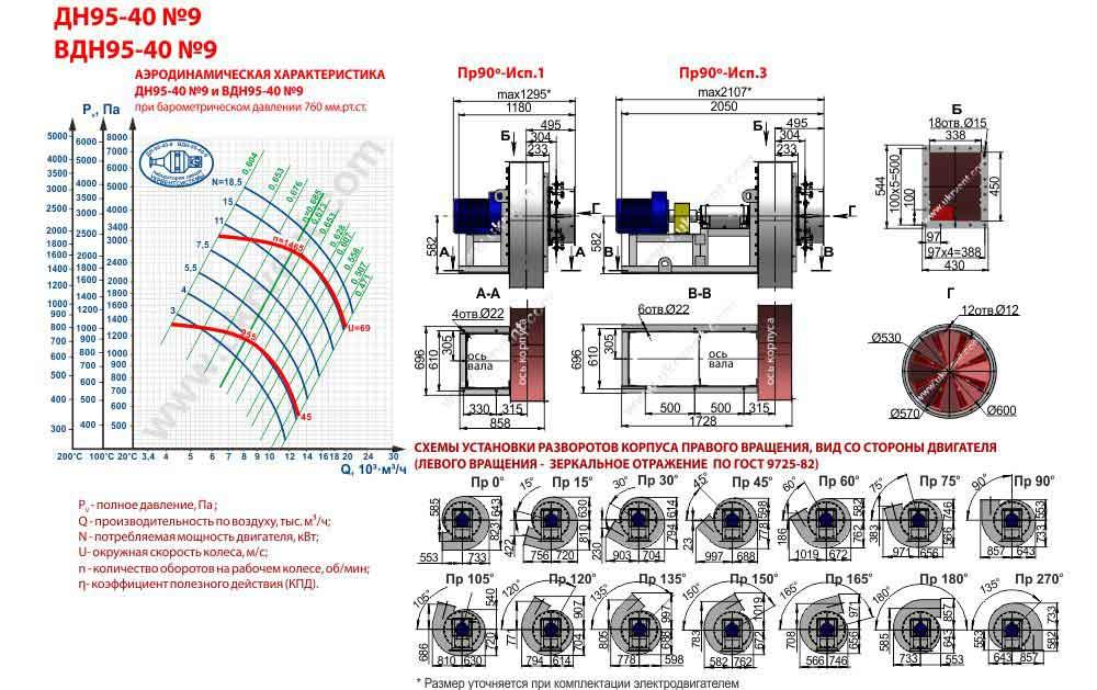 вентилятор вдн 9 1500 технические характеристики, чертеж, размеры, цена, купить, Укрвентсистемы