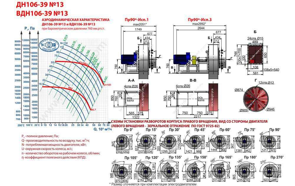 вдн 13 исполнение 3 характеристики, вдн 13 завод вентилятор, цена, купить, Укрвентсистемы