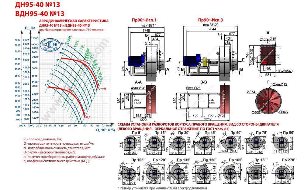 вентилятор вдн 13 характеристики, Вентилятор ВДН-13-1500 цена, ВДН-13-1000