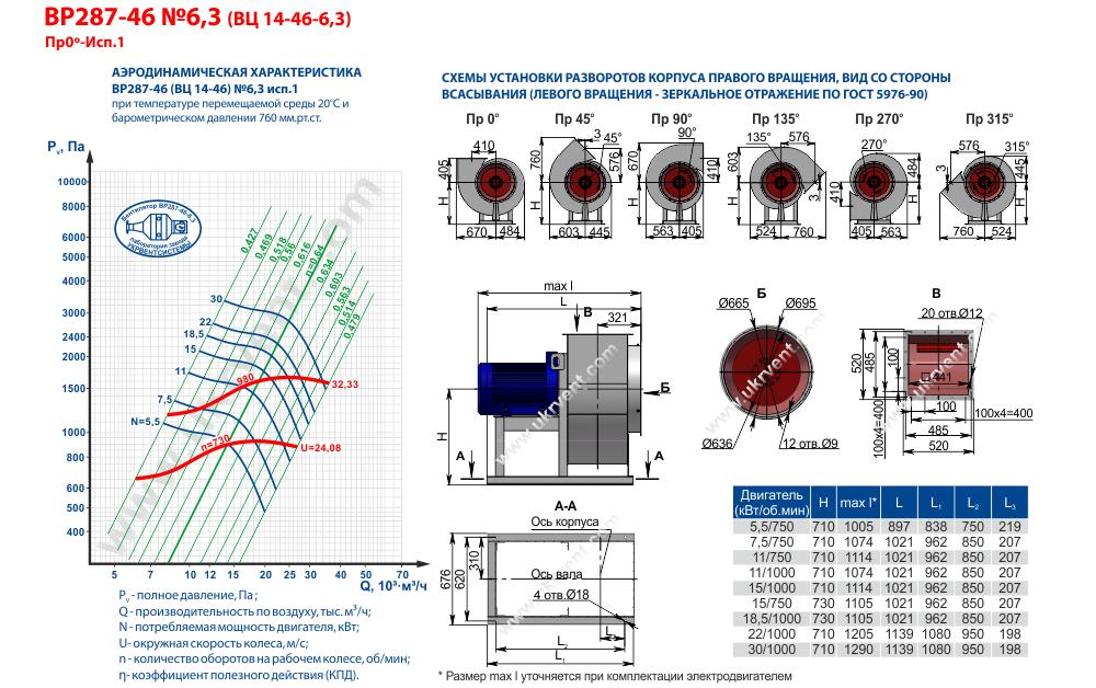 Вентилятор радиальный ВР 14-46