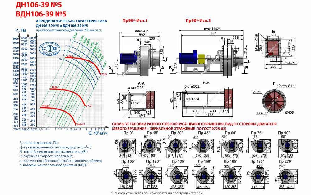 вентилятор вдн 5 характеристики, вентилятор дутьевой ВДН-5, габаритные и присоединительные размеры, аэродинамические характеристики, Украина, Харьков