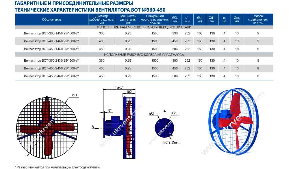 Технические характеристики, габаритные и присоединительные размеры вентилятора ВОТ-450К У1 Харьков Украина
