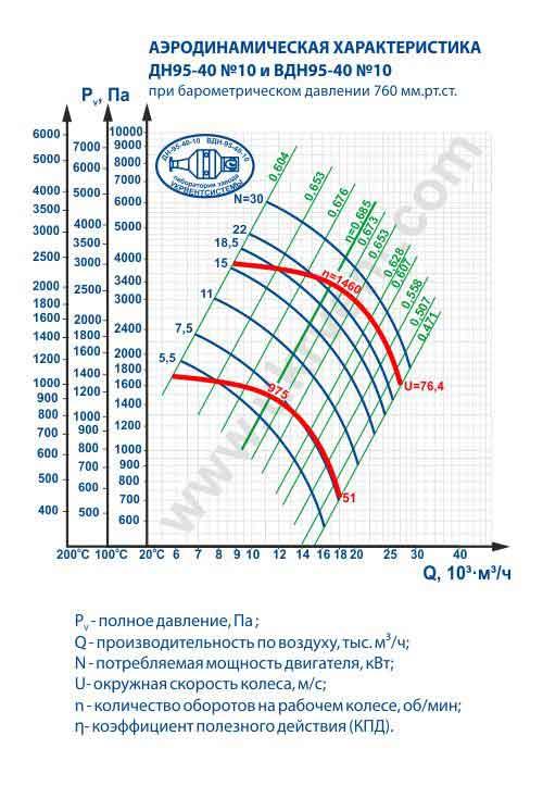 дымосос дн 10, дымосос дн-10 технические характеристики, дымосос дн-10 характеристики, дымосос дн-10 купить, цена