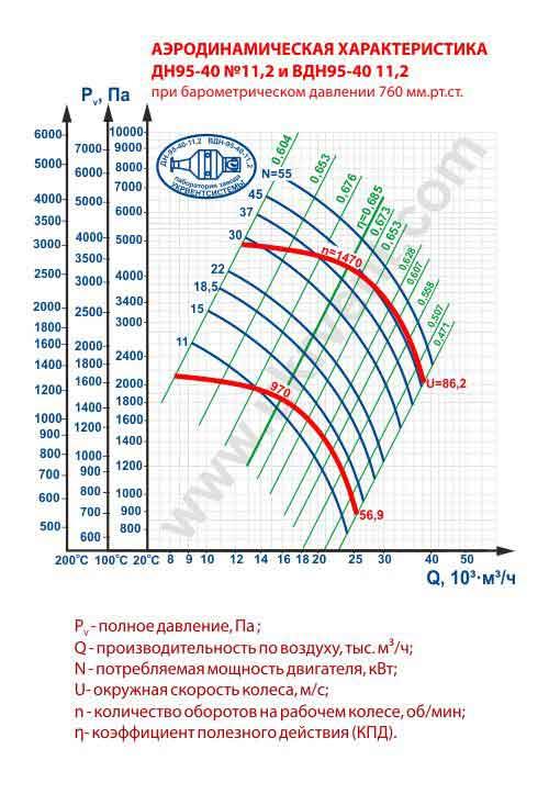 дымосос дн 11 2, дымосос дн 11.2 технические характеристики, дымосос дн 11.2 цена, купить