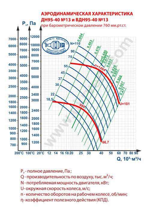 дымосос дн 13, дымосос дн 13 характеристики, дымосос дн 13 технические характеристики