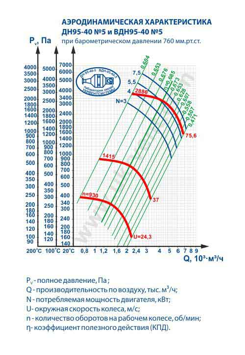 дымососы ДН 5, дымосос ДН 5 характеристики, дымосос ДН 5 цена
