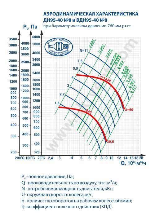 дымосос ДН 8, дымосос ДН 8 характеристики, дымосос ДН 8 купить, дымосос ДН-8 цена