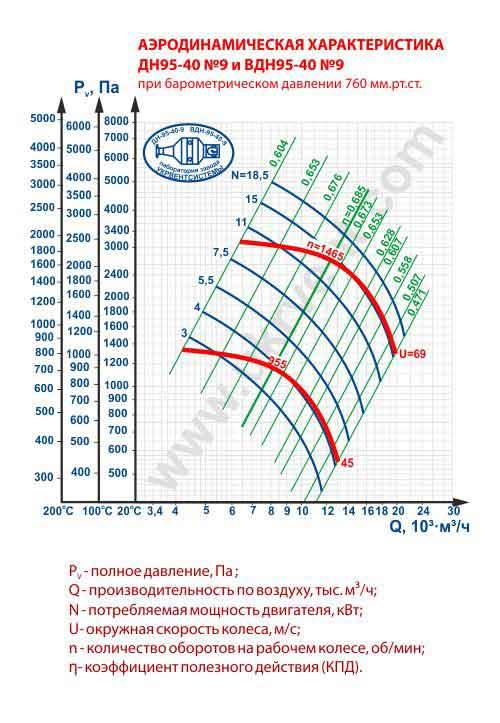 дымосос ДН 9 1500, дымосос ДН 9 цена, купить, дымосос ДН 9 технические характеристики, дымосос ДН 9 1000