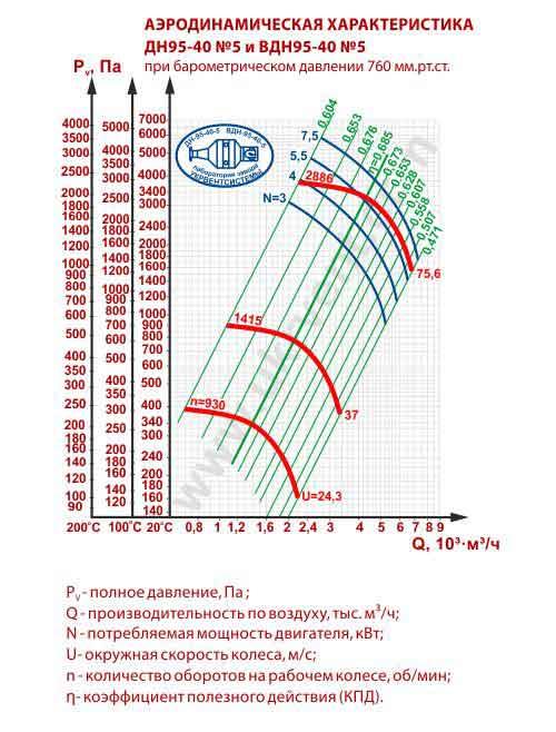 вентилятор вдн 5 характеристики, вентилятор дутьевой ВДН-5, размеры, фото, цена, купить