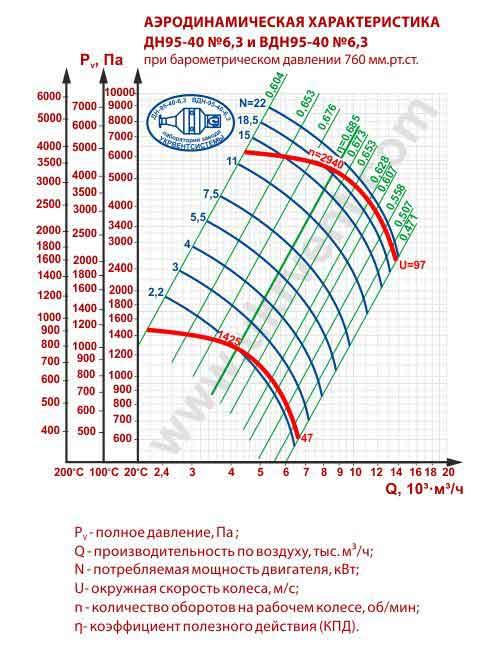вентилятор вдн 6 3, вдн 6.3 характеристики, вдн 6.3 1500 цена, вдн 6.3 чертеж, Украина, Харьков