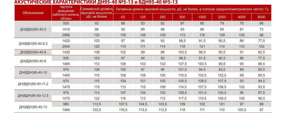 Дымосос ДН для котлов, купить дымосос ДН, технические характеристики дымососов ДН, дымосос ДН цена, Украина Харьков вентиляторный завод Укрвентсистемы
