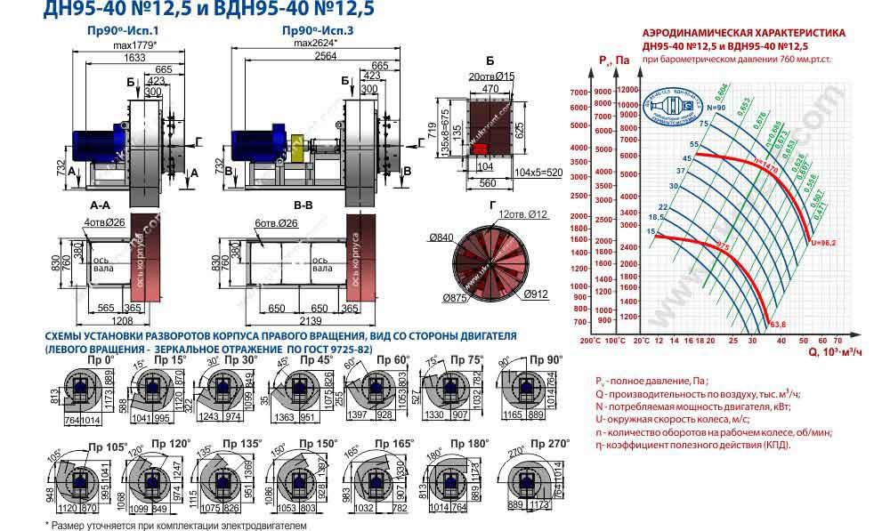 вентилятор вдн 12.5 технические характеристики вентилятор вдн 12.5 1500, габаритные и присоединительные размеры, цена, купить, прайс лист