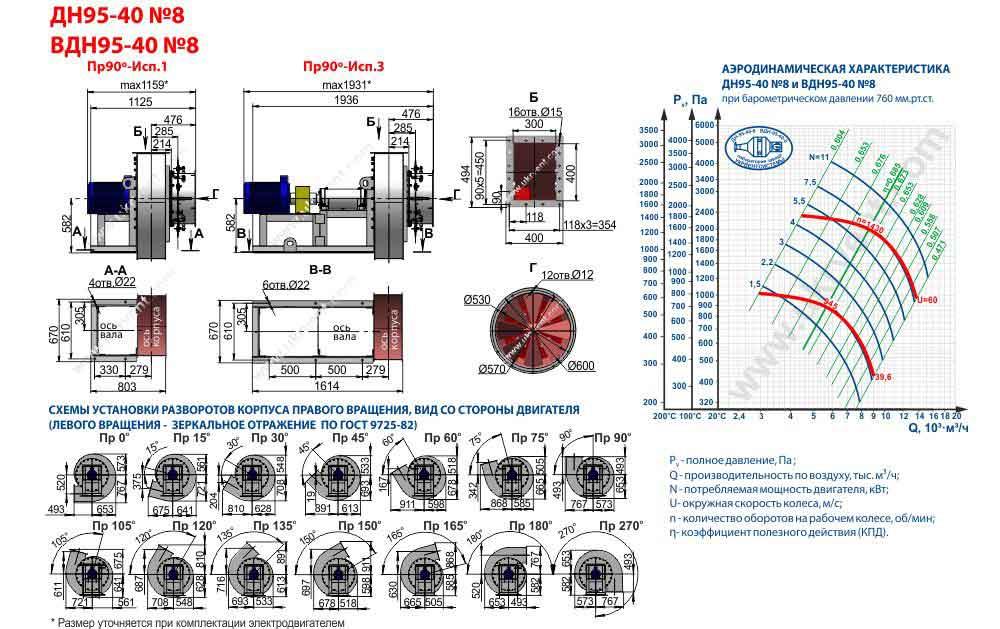 дымосос ДН 8, дымосос ДН 8 технические характеристики, дымосос ДН 8 1500, купить дымосос ДН 8, цена, габаритные размеры, Укрвентсистемы