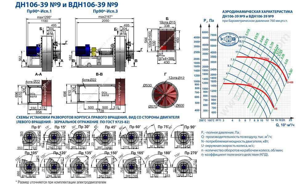 вдн 9 технические характеристики, вдн 9-1500 вентилятор вдн 9-1000, габаритные размеры, цена, купить, Украина