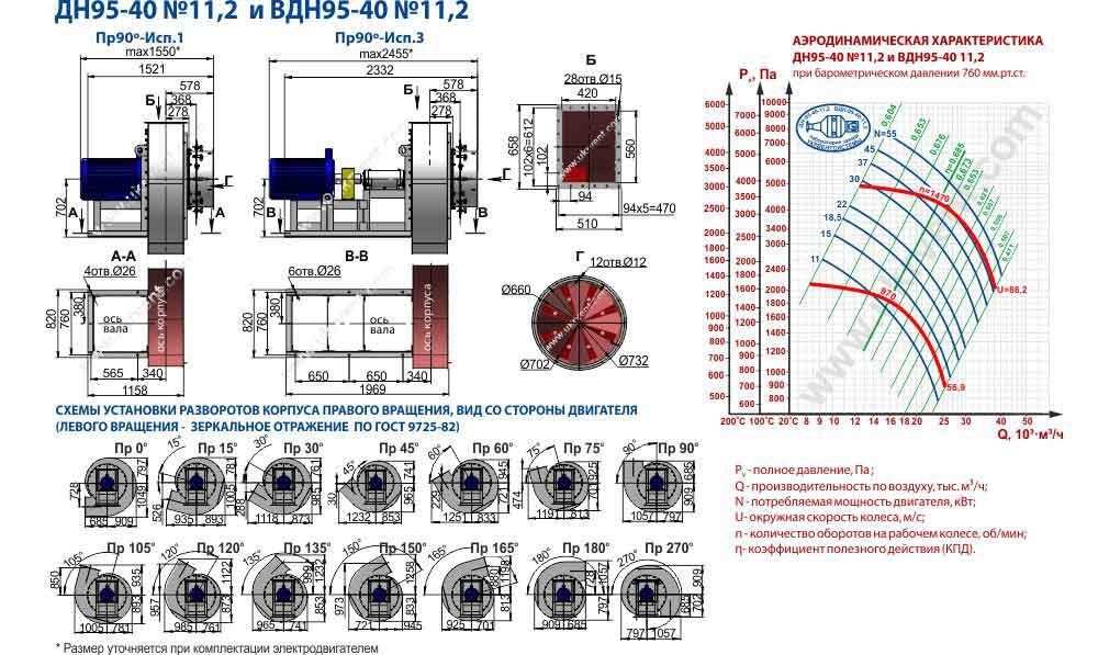 вдн 11.2 технические характеристики вентилятор вдн 11 2 1500, цена, купить, прайс лист, Укрвентсистемы