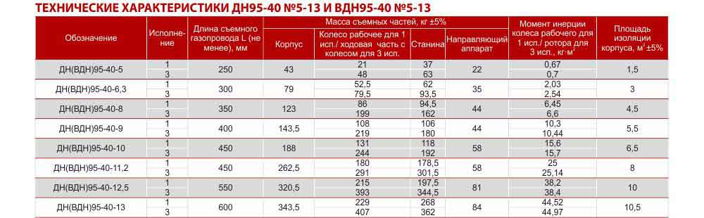 вентилятор ВДН цена, вентилятор типа ВДН, вентилятор дымосос, купить, цена, Украина
