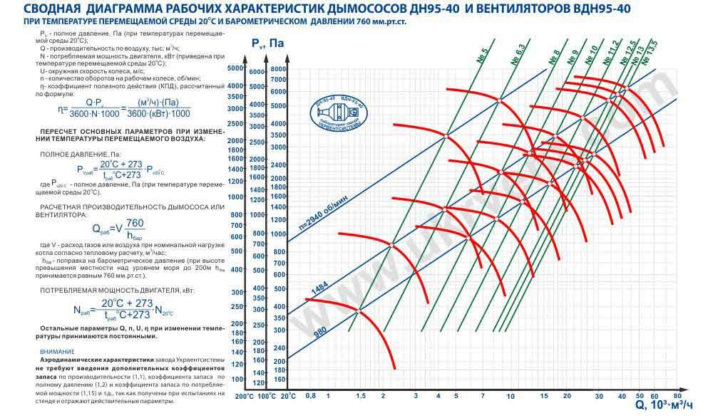 дутьевые вентиляторы ВДН характеристики, размеры, чертеж, цена, купить