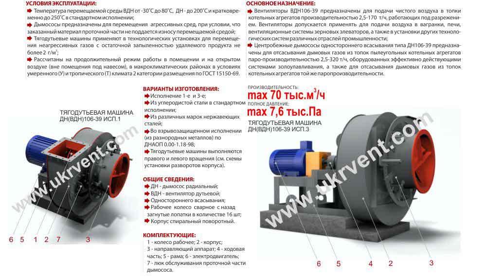 дутьевые вентиляторы ВДН характеристики, дутьевой вентилятор, Украина, Харьков, Вентиляторный завод Укрвентсистемы