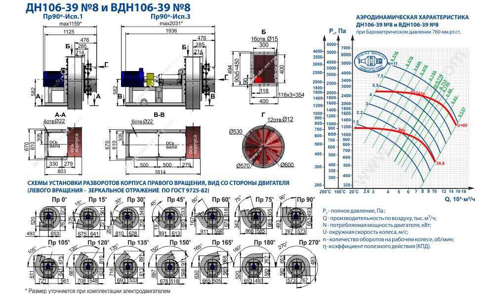 вентилятор вдн 8 технические характеристики, вдн 8 5 1 3000, паспорт, размеры, Укрвентсистемы