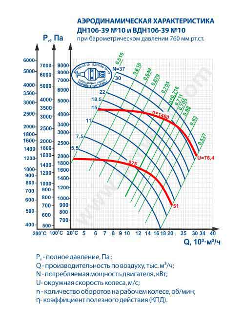 дымосос дн 10 1500, дымосос дн 10 характеристики, дымосос дн 10 цена, купить, размеры, Украина, Харьков, вентиляторный завод Укрвентсистемы