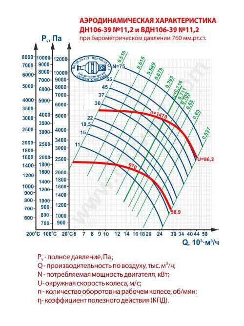 дымосос дн 11 2 1500, дымосос дн 11.2, дымосос дн-11 2 характеристики, дымосос дн 11.2 цена, купить, вентиляторный завод Укрвентсистемы