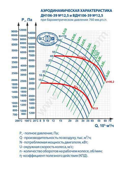 дымосос дн 12.5 технические характеристики, дымосос дн 12.5 цена, дымосос дн 12.5 1000, дымосос дн 12,5 1500, дымосос дн 12 5 вес Украина, Харьков, вентиляторный завод Укрвентсистемы