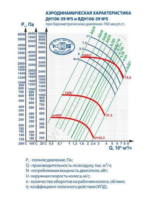 дымосос ДН 5 технические характеристики, дымосос ДН-5 цена, дымосос ДН-5, Украина, Харьков, вентиляторный завод Укрвентсистемы