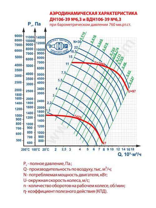 дымосос ДН 6 3 1500, дымосос ДН 6 3 цена, купить, технические характеристики, габаритные размеры