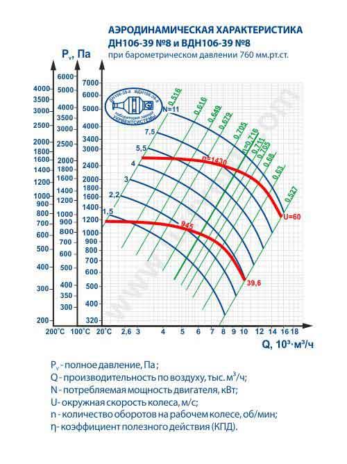 дымосос ДН 8 1500, дымосос ДН 8 технические характеристики, купить, дымосос ДН 8, дымосос ДН 8 цена