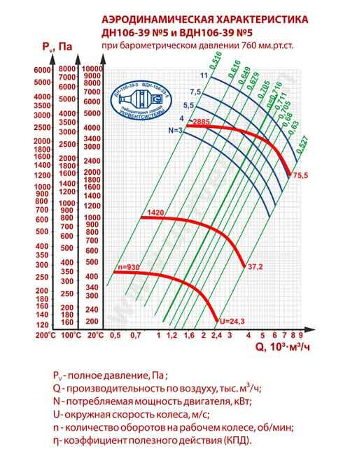 вентилятор дутьевой ВДН-5, вентилятор вдн 5 характеристики, фото, купить, цена, габаритные размеры, Украина
