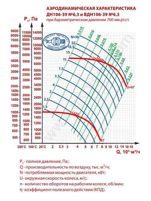вдн 6 3-1500, дымосос вдн-6 3, вентилятор дутьевой ВДН-6,3 цена, купить, Украина, Харьков