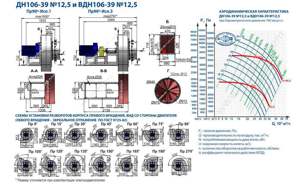 вентилятор вдн 12.5 технические характеристики вентилятор вдн 12.5 1500, размеры, чертеж, фото, цена, купить