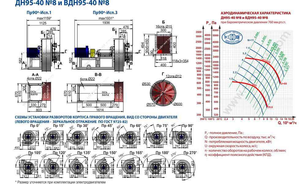 вентилятор ВДН 8 1000 технические характеристики ВДН 8 1500, цена, купить, размеры. чертеж