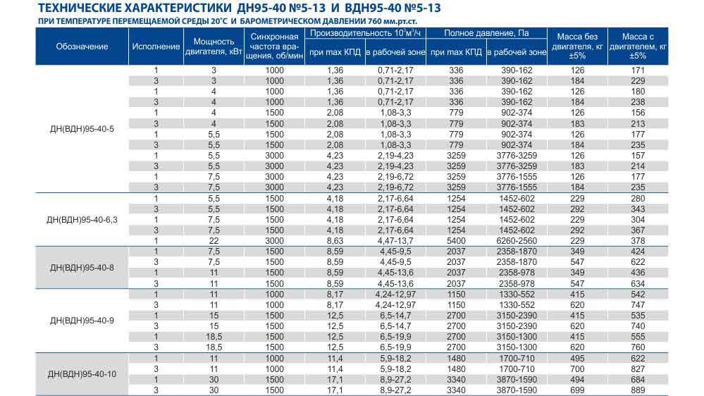 Технические характеристики вентиляторов дымососов для котлов ВДН производство Укрвентсистемы