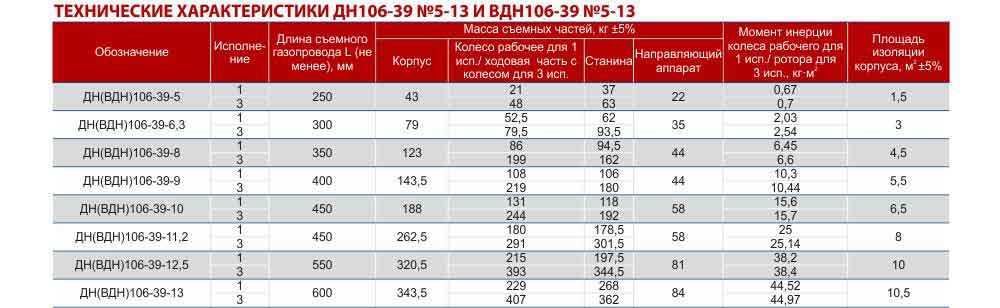вентилятор ВДН цена, вентилятор типа ВДН, вентилятор дымосос, технические характеристики, Украина, Харьков, Вентиляторный завод Укрвентсистемы