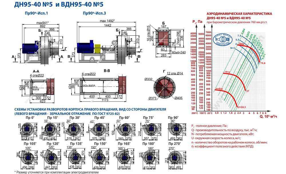 вентилятор дутьевой ВДН-5, вентилятор вдн 5 характеристики, габаритные и присоединительные размеры, цена купить