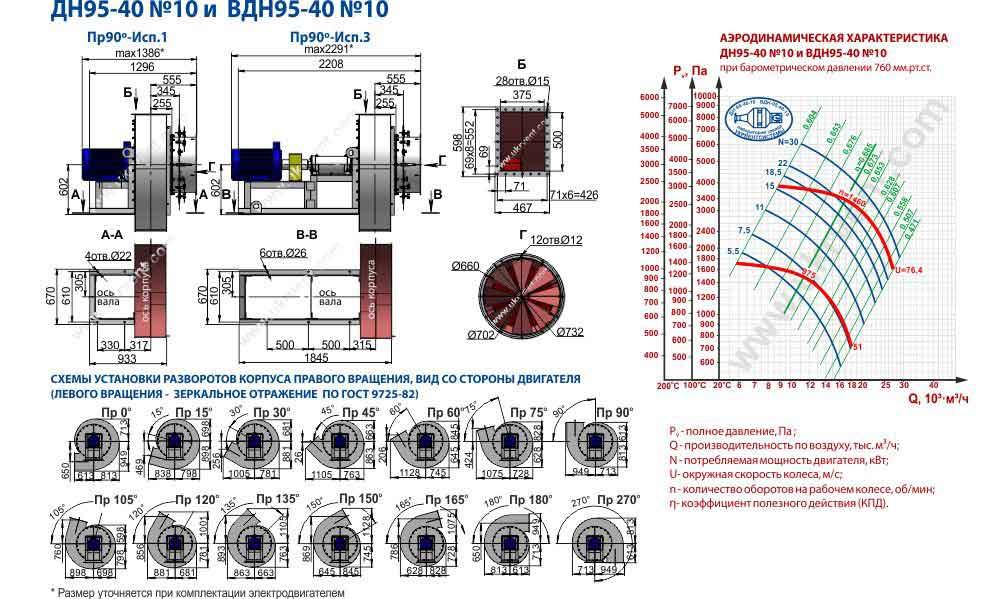 вентилятор вдн 10 технические характеристики, вентилятор дутьевой вдн 10 вентилятор вдн-10-1500, Украина, Харьков, Вентиляторный завод Укрвентсистемы