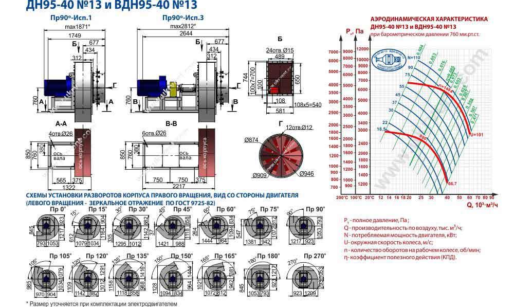 вентилятор вдн 13 характеристики, Вентилятор ВДН-13-1500 цена, ВДН-13-1000, габаритные и присоединительные размеры, цена, купить, Украина, Харьков, Вентиляторный завод Укрвентсистемы