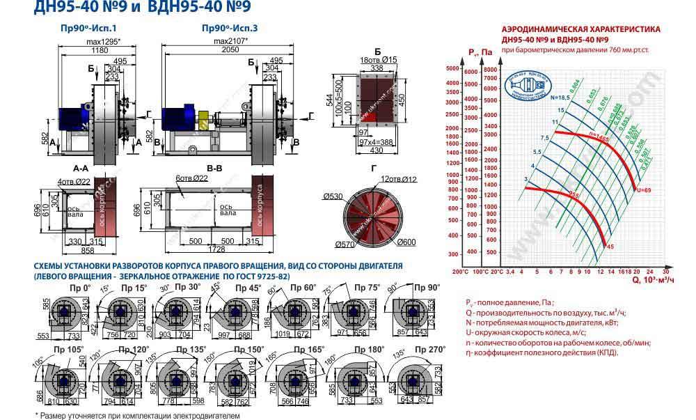 вентилятор вдн 9 технические характеристики, вентилятор вдн 9 1500, размеры чертеж, цена, купить