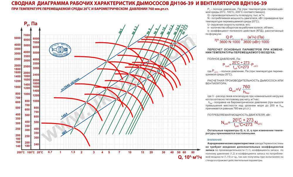 вентилятор ВДН технические характеристики вентилятора ВДН, купить вентилятор, цена, купить