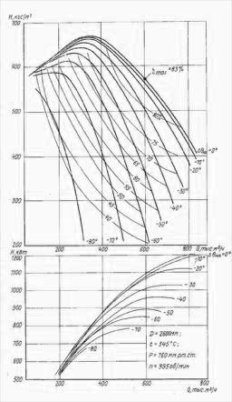 Аэродинамическая характеристика ГД-26х2
