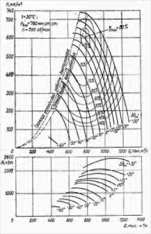Аэродинамическая характеристика ВДОД-31,5