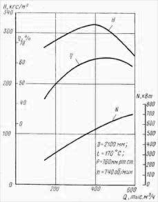 Аэродинамическая характеристика дымососа ДРЦ-21Х2