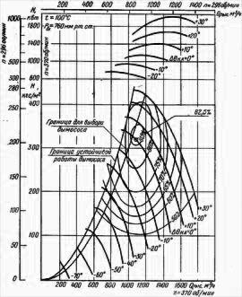 Аэродинамические характеристики осевого дымососа