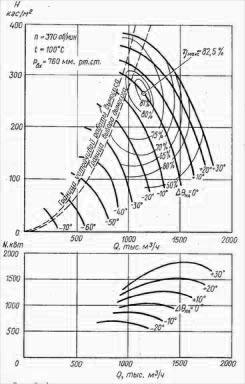 Аэродинамические характеристики ДОД