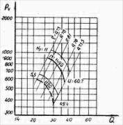 Аэродинамические характеристики В-2,3-130-8